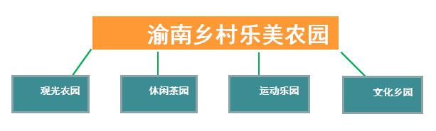 万盛经开区板辽湖农业旅游规划综合开发项目