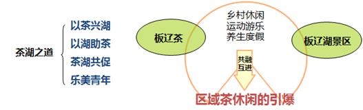 万盛经开区板辽湖农业177漫画规划综合开发项目